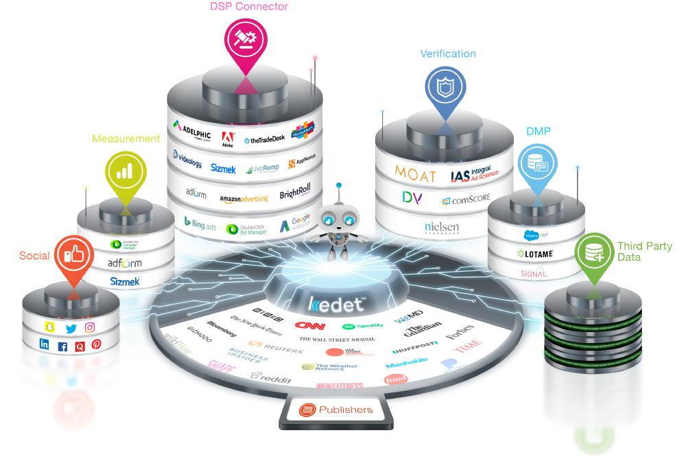 Unified Programmatic Marketing Platform